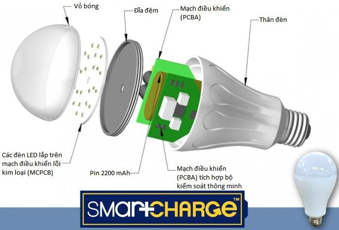 SmartCharge LED – Vẫn sáng khi cúp điện đột ngột