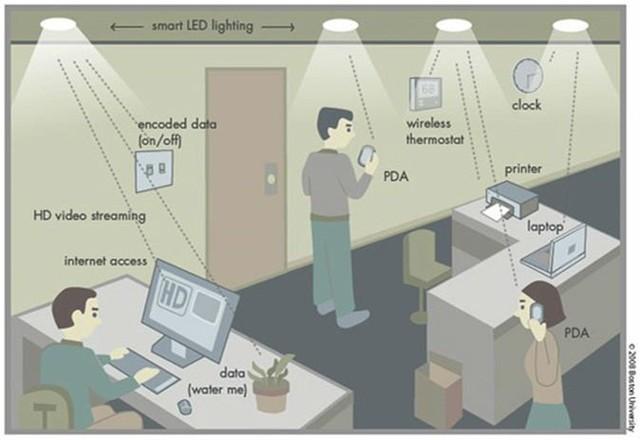 Đèn LED Lifi nhanh gấp 100 lần Wifi khi thử nghiệm thực tế