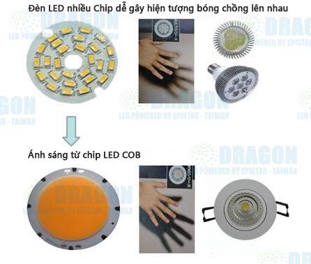 2 đặc điểm giúp chip LED COB ăn đứt chip LED thông thường