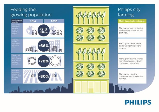 Công nghệ trồng cây 100% bằng đèn LED theo cách của Philips