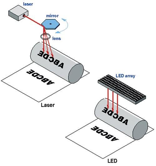 Khi máy in LED ra đời nó khác máy in laser điểm nào?