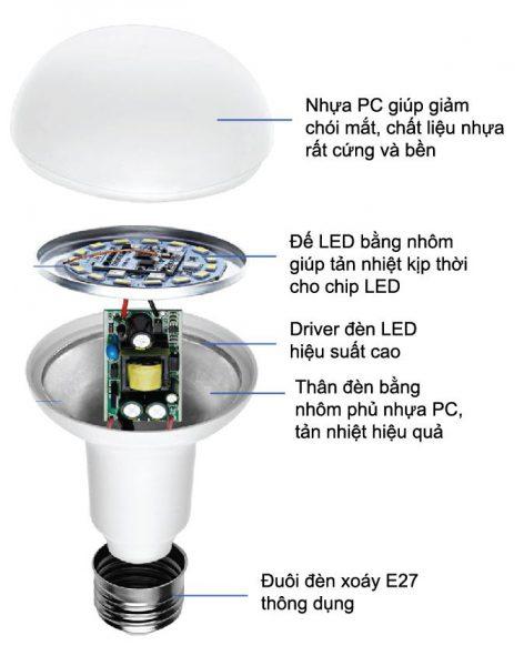 Đèn Led Búp-giải pháp truyền thống hay hiện đại
